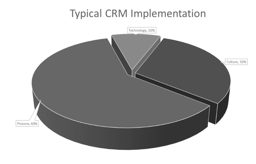 Typical CRM implmentation