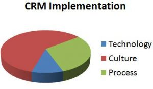 CRM Software Procurement